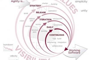 484px-Agile_Software_Development_methodology-300x200